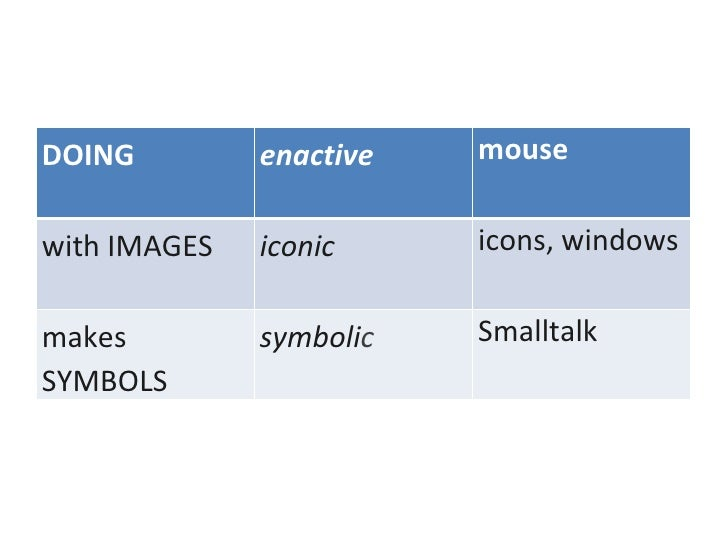 DOING enactive mouse with IMAGES iconic icons, windows makes SYMBOLS symboli c Smalltalk