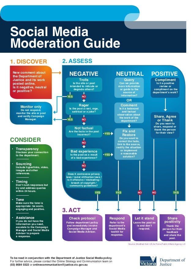 Social MediaModeration Guide1. DISCOVER                             2. ASSess New comment about the Department of         ...