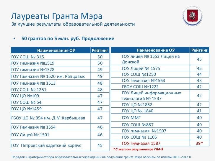Лауреаты Гранта МэраЗа лучшие результаты образовательной деятельности •   50 грантов по 5 млн. руб. Продолжение           ...