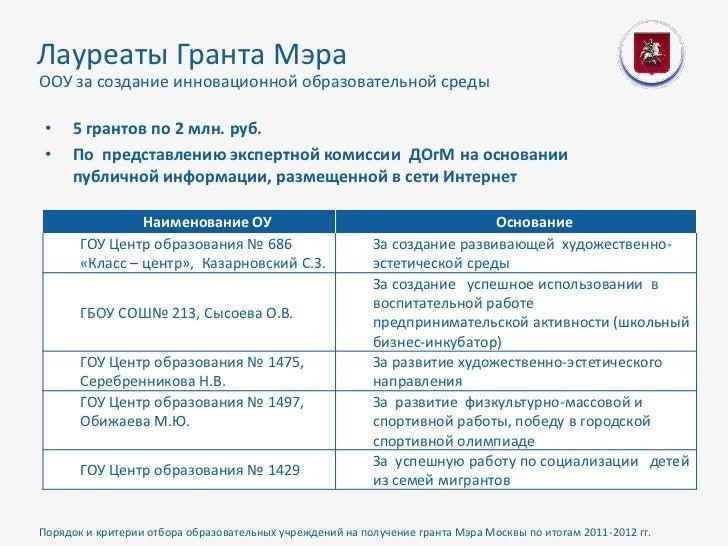 Лауреаты Гранта МэраООУ за создание инновационной образовательной среды •   5 грантов по 2 млн. руб. •   По представлению ...
