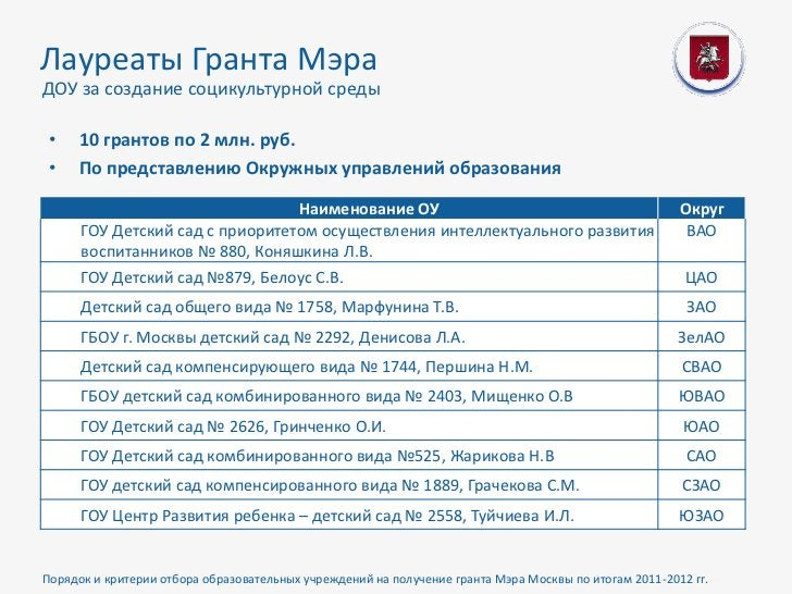 Лауреаты Гранта МэраДОУ за создание социкультурной среды •   10 грантов по 2 млн. руб. •   По представлению Окружных управ...