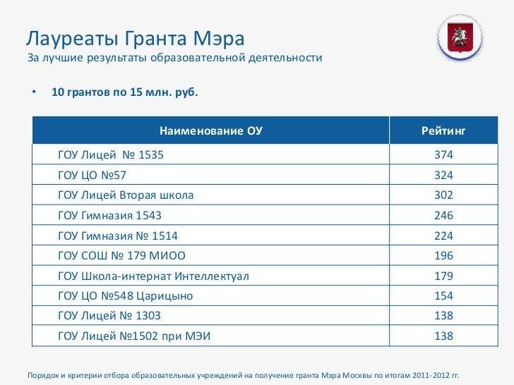 Лауреаты Гранта МэраЗа лучшие результаты образовательной деятельности •   10 грантов по 15 млн. руб.                      ...