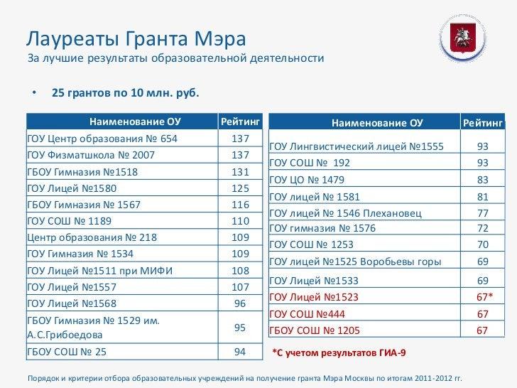 Лауреаты Гранта МэраЗа лучшие результаты образовательной деятельности •   25 грантов по 10 млн. руб.            Наименован...