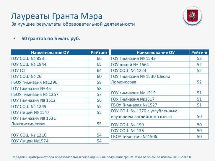 Лауреаты Гранта МэраЗа лучшие результаты образовательной деятельности •   50 грантов по 5 млн. руб.         Наименование О...