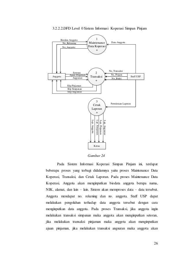 Dokumen srs sisteminformasikoperasi 26 26 3222dfd level 0 sistem informasi koperasi simpan pinjam 1 maintenance data ccuart Choice Image