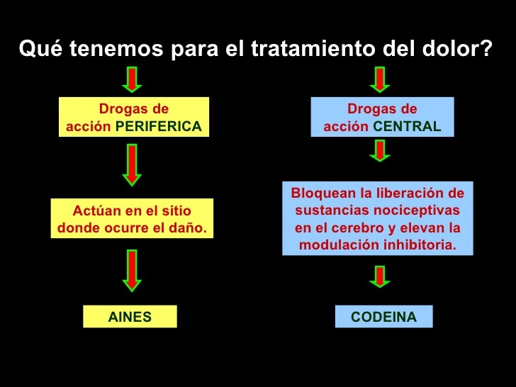 Dolor Y Tramadol Slide 2