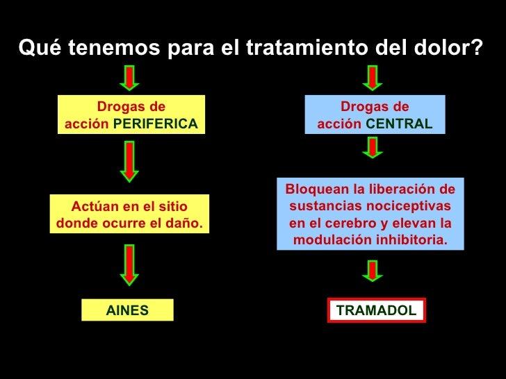 Dolor Y Tramadol Slide 3