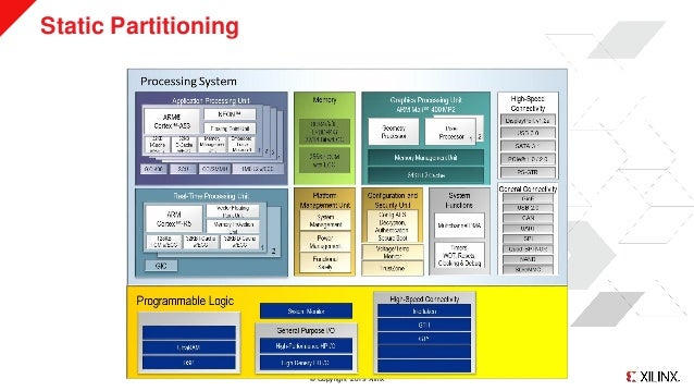 ELC2019: Static Partitioning Made Simple Slide 2