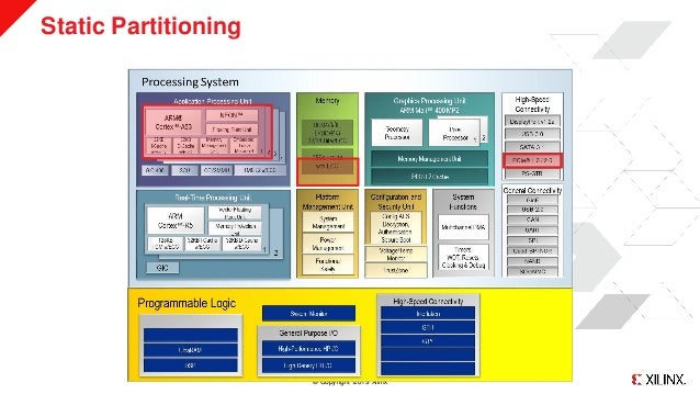 ELC2019: Static Partitioning Made Simple Slide 3