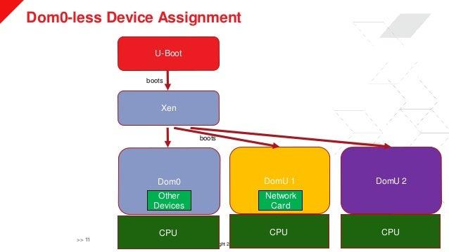 © Copyright 2019 Xilinx Dom0-less Device Assignment >> 11 U-Boot Xen Dom0 DomU 1 DomU 2 CPU CPU CPU boots boots Network Ca...