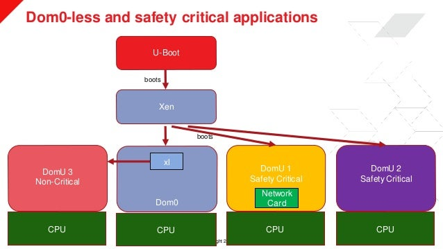 © Copyright 2019 Xilinx Dom0-less and safety critical applications >> 15 U-Boot Xen Dom0 DomU 1 Safety Critical DomU 2 Saf...