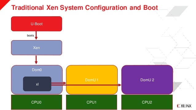 © Copyright 2019 Xilinx Traditional Xen System Configuration and Boot >> 2 U-Boot Xen Dom0 DomU 1 DomU 2 CPU0 CPU1 CPU2 bo...