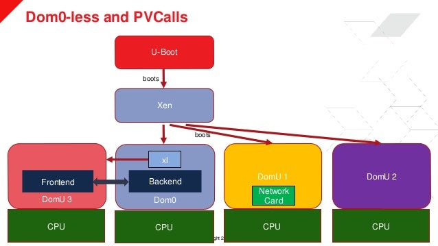 © Copyright 2019 Xilinx Dom0-less and PVCalls >> 20 U-Boot Xen Dom0 DomU 1 DomU 2 CPU CPU CPU boots boots DomU 3 CPU xl Fr...