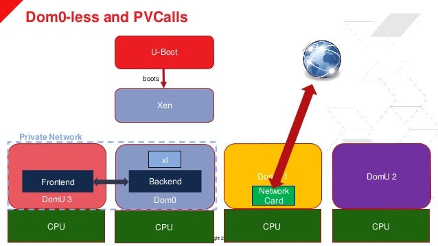 © Copyright 2019 Xilinx Dom0-less and PVCalls >> 21 U-Boot Xen Dom0 DomU 1 DomU 2 CPU CPU CPU boots DomU 3 CPU xl Frontend...