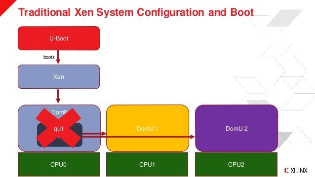 © Copyright 2019 Xilinx Traditional Xen System Configuration and Boot >> 3 U-Boot Xen Dom0 DomU 1 DomU 2 CPU0 CPU1 CPU2 bo...