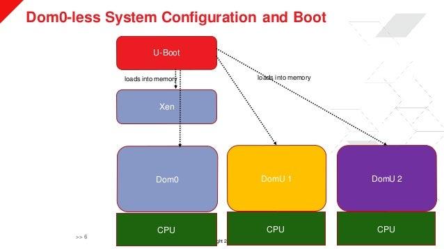 © Copyright 2019 Xilinx Dom0-less System Configuration and Boot >> 6 U-Boot Xen Dom0 DomU 1 DomU 2 CPU CPU CPU loads into ...