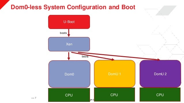 © Copyright 2019 Xilinx Dom0-less System Configuration and Boot >> 7 U-Boot Xen Dom0 DomU 1 DomU 2 CPU CPU CPU boots boots