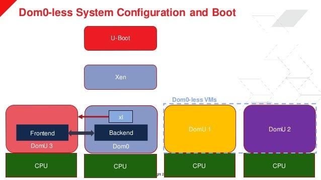 © Copyright 2019 Xilinx Dom0-less System Configuration and Boot >> 8 U-Boot Xen Dom0 DomU 1 DomU 2 CPU CPU CPU Dom0DomU 3 ...