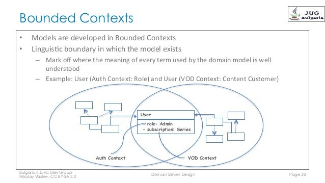 Domain driven design 38 638gcb1441349148 domain driven design page 37 so do automated testing 38 ccuart Images