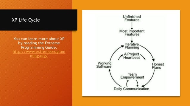 XP Core Values Simplicity Communication Feedback Courage Respect