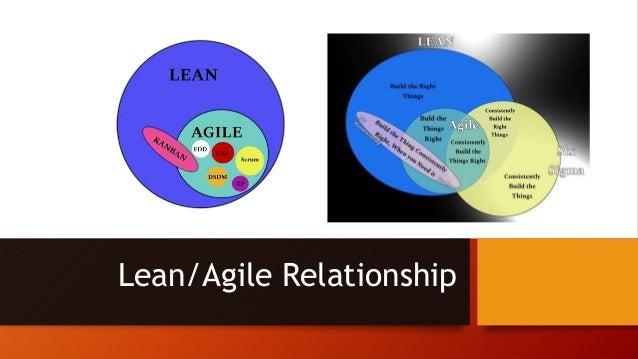 Lean/Agile Relationship