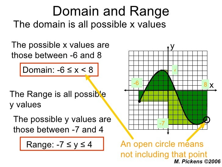 domain and range