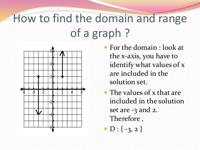 Domain and range_ppt (1)