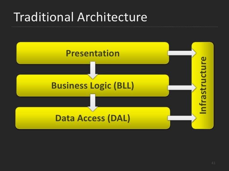 Architecture<br />