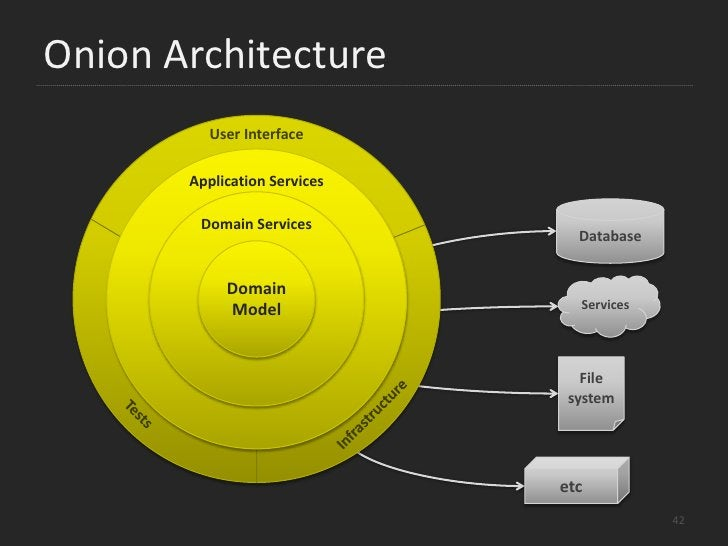 Traditional Architecture<br />Presentation<br />Business Logic (BLL)<br />Infrastructure<br />Data Access (DAL)<br />