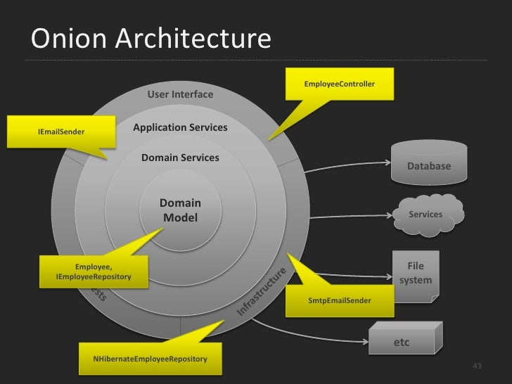 Onion Architecture<br />User Interface<br />G<br />Application Services<br />M<br />Domain Services<br />Database<br />Dom...