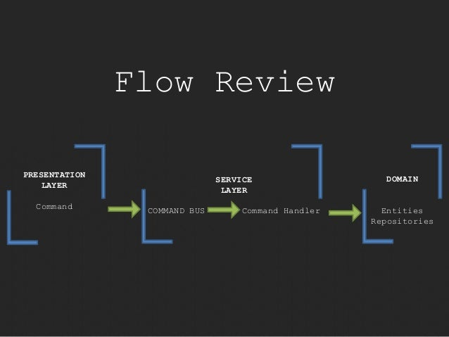 Flow Review  PRESENTATION  LAYER  Command  SERVICE  LAYER  COMMAND BUS Command Handler  DOMAIN  Entities  Repositories