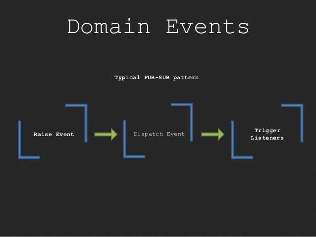 Domain Events  Trigger  Listeners  Raise Event  Typical PUB-SUB pattern  Dispatch Event