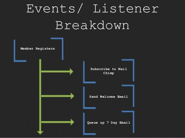 Events/ Listener  Breakdown  Member Registers  Subscribe to Mail  Chimp  Send Welcome Email  Queue up 7 Day Email