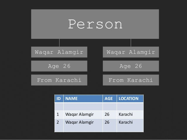 Person  Waqar Alamgir  Age 26  From Karachi  Waqar Alamgir  Age 26  From Karachi  ID NAME AGE LOCATION  1 Waqar Alamgir 26...