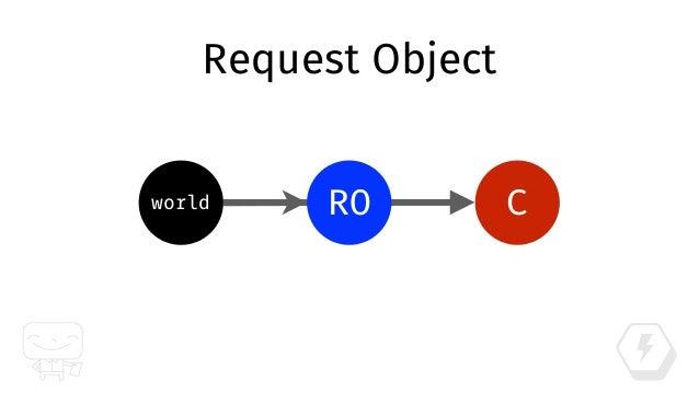 Service Object SOworld C