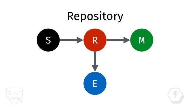 class Repository! ! class << self! ! attr_accessor :mapper! ! def save!(domain)! record = IdentityMap.get(mapper.export_cl...