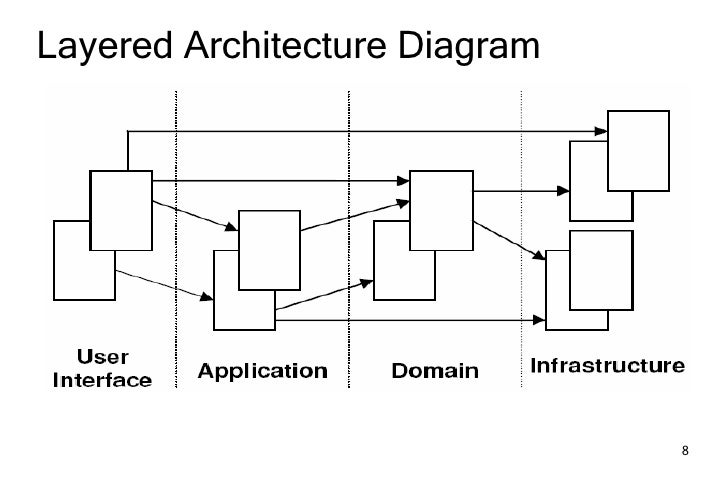 Domain driven design development spring portfolio Domaine architecture