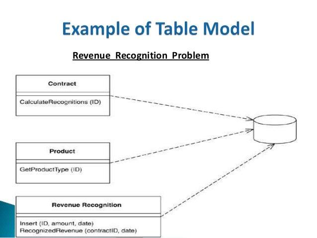 Revenue Recognition Problem