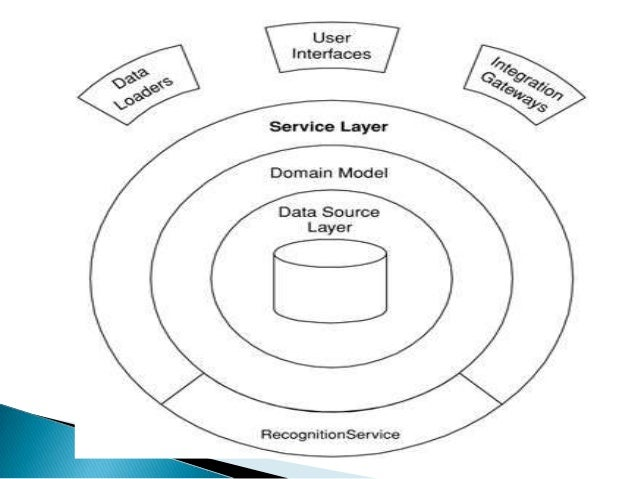 Service Layer is a pattern for organizing business  Service Layer factors each kind of business logic into a separate l...