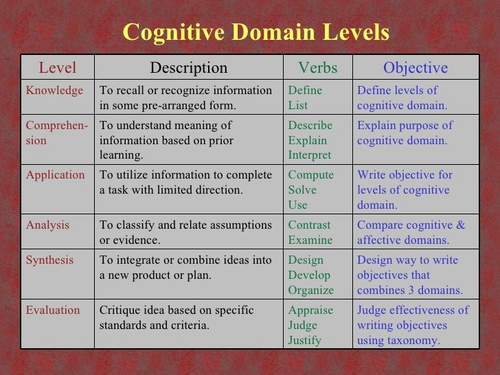 2 MEANING OF COGNITIVE LEARNING, LEARNING MEANING COGNITIVE OF