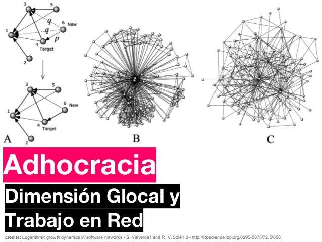 Identidad Social                 IdentidadAdhocracia       ColectivaDimensión Glocal yTrabajo en Redcredits: Logarithmic g...
