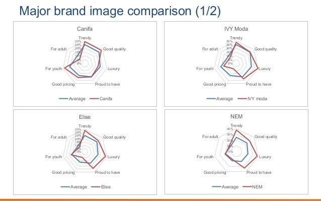 Major brand image comparison (1/2) 0% 5% 10% 15% 20% 25% 30% Trendy Good quality Luxury Proud to haveGood pricing For yout...