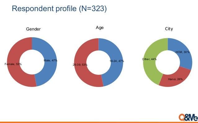 Respondent profile (N=323) Male, 47% Female, 53% 18-24, 47% 25-39, 53% AgeGender HCM, 30% Hanoi, 26% Other, 44% City