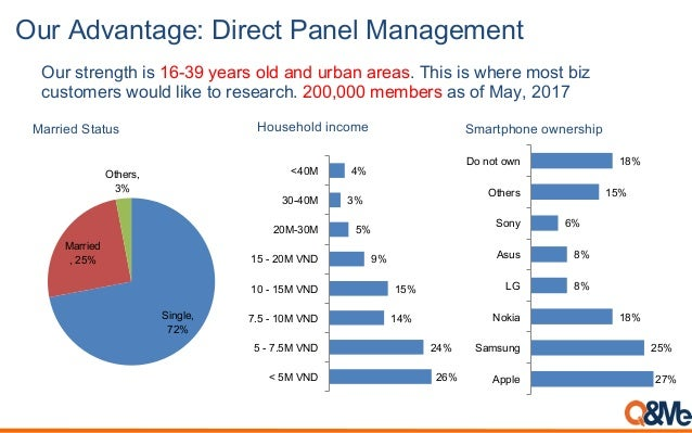 Our Advantage: Direct Panel Management Our strength is 16-39 years old and urban areas. This is where most biz customers w...