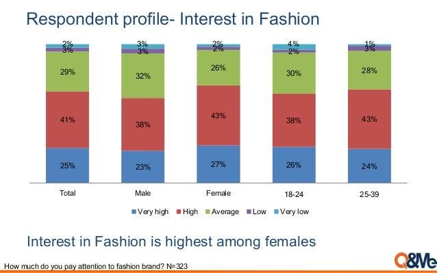 Respondent profile- Interest in Fashion 25% 23% 27% 26% 24% 41% 38% 43% 38% 43% 29% 32% 26% 30% 28% 3% 3% 2% 2% 3% 2% 3% 2...