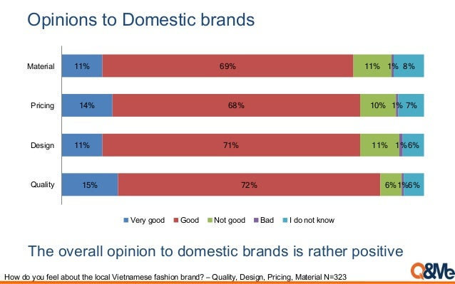 Opinions to Domestic brands 15% 11% 14% 11% 72% 71% 68% 69% 6% 11% 10% 11% 1% 1% 1% 1% 6% 6% 7% 8% Quality Design Pricing ...