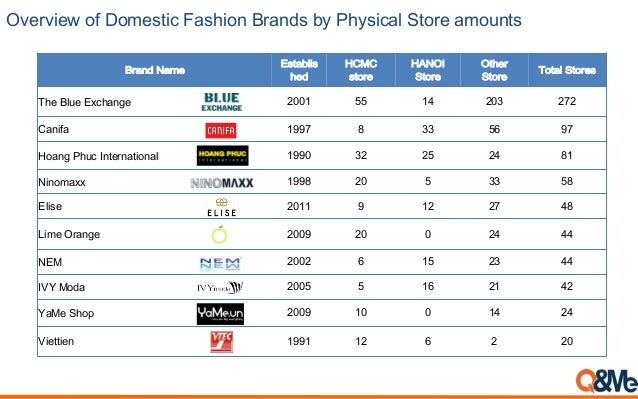 Overview of Domestic Fashion Brands by Physical Store amounts Brand Name Establis hed HCMC store HANOI Store Other Store T...