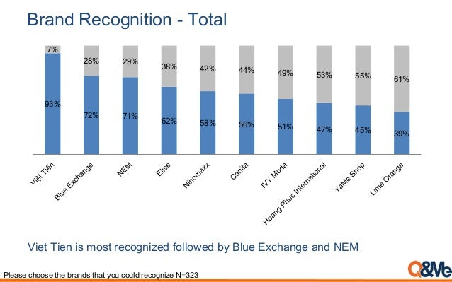 Please choose the brands that you could recognize N=323 Brand Recognition - Total Viet Tien is most recognized followed by...