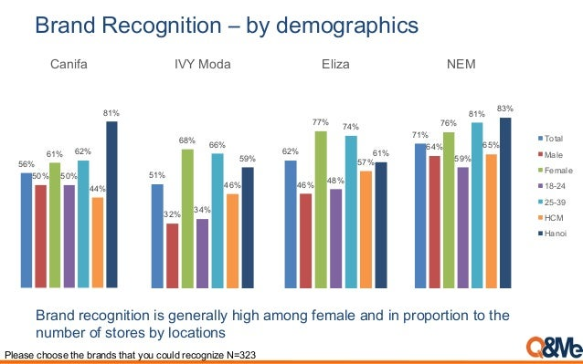 Please choose the brands that you could recognize N=323 Brand Recognition – by demographics Brand recognition is generally...