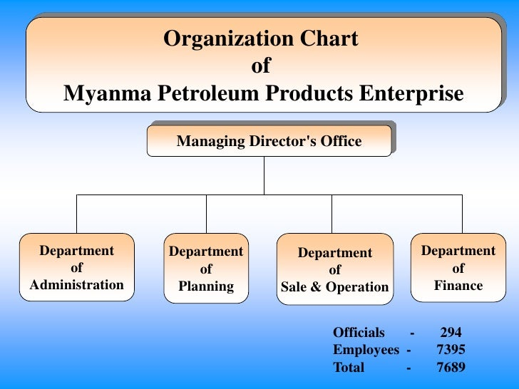 Domestics market potential for petroleum products u tin zaw myint